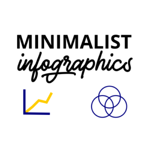 Need Minimalist Infographics? How about animated?